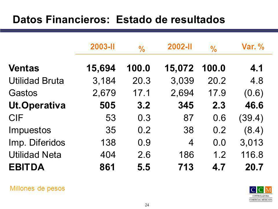 24 Datos Financieros: Estado de resultados Millones de pesos Var.