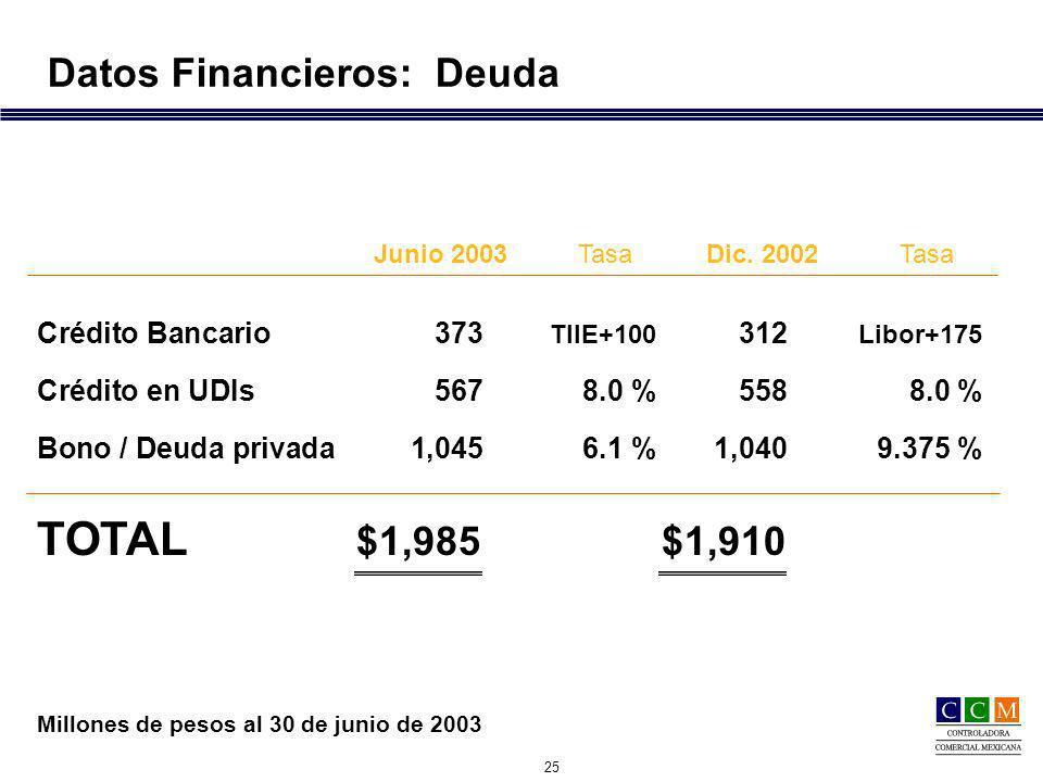 25 Datos Financieros: Deuda Crédito Bancario 373 TIIE+100 312 Libor+175 Crédito en UDIs 5678.0 %5588.0 % Bono / Deuda privada 1,0456.1 %1,0409.375 % TOTAL $1,985$1,910 Millones de pesos al 30 de junio de 2003 Dic.