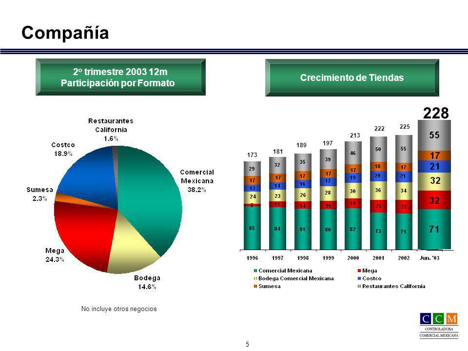 6 Compañía: Ventas por Zona Geográfica Distribución Area de Ventas Distribución Area de Ventas Metropolitana 42.2 %82302.6 % Central 36.2 %5717(3.7) % Noroeste 8.7 %132 (4.3) % Noreste 2.1 %3- (2.7) % Suroeste 4.3 %82(1.8) % Sureste 6.5 %1040.3 % *Al 30 de junio de 2003 Tiendas Restaurantes VMT por zona* VMT por zona* Metropolitana Central Noroeste Noreste Suroeste Sureste