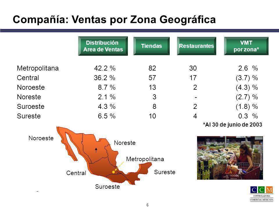7 Perecederos 25 %26 % Abarrotes41 %39 % Mercancía General 24 %25 % Ropa10 % 10 % Compañía Participación por tipo de producto 12 meses Participación por tipo de producto 12 meses Jun.