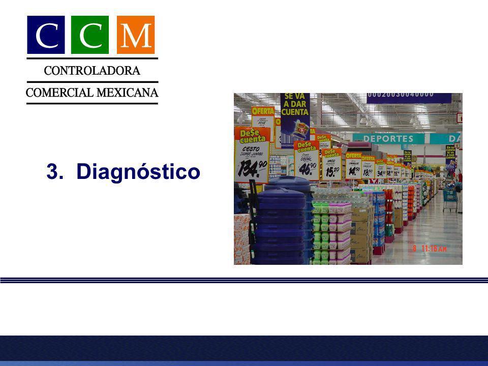 9 Negocio * Sector * Gente *Investigación de mercado Diagnóstico
