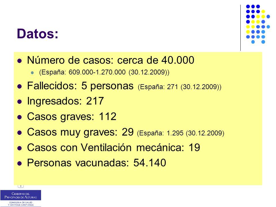 Datos: Número de casos: cerca de 40.000 (España: 609.000-1.270.000 (30.12.2009)) Fallecidos: 5 personas (España: 271 (30.12.2009)) Ingresados: 217 Casos graves: 112 Casos muy graves: 29 (España: 1.295 (30.12.2009) Casos con Ventilación mecánica: 19 Personas vacunadas: 54.140