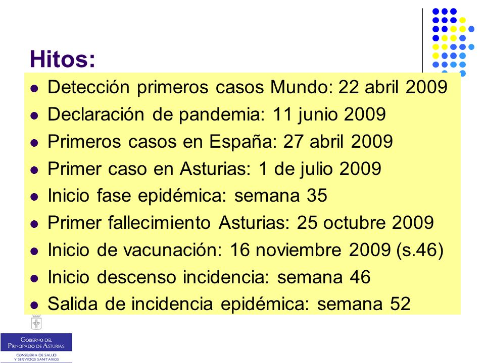 Hitos: Detección primeros casos Mundo: 22 abril 2009 Declaración de pandemia: 11 junio 2009 Primeros casos en España: 27 abril 2009 Primer caso en Asturias: 1 de julio 2009 Inicio fase epidémica: semana 35 Primer fallecimiento Asturias: 25 octubre 2009 Inicio de vacunación: 16 noviembre 2009 (s.46) Inicio descenso incidencia: semana 46 Salida de incidencia epidémica: semana 52
