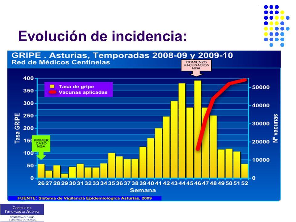 Evolución de incidencia: