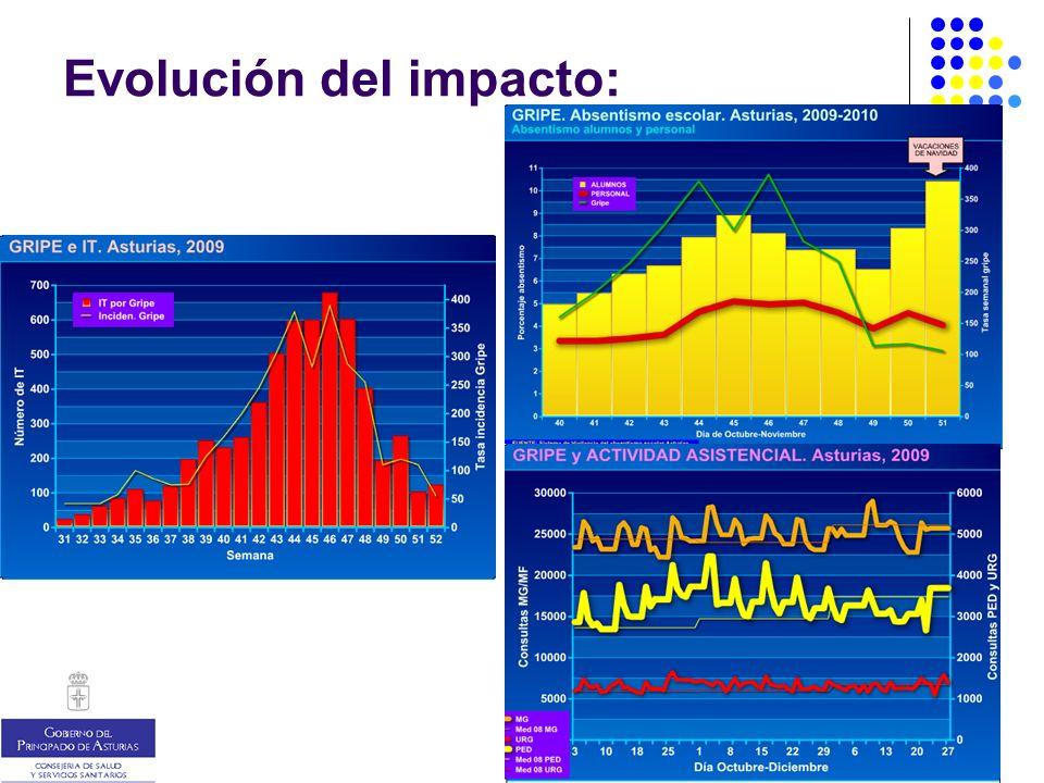 Evolución del impacto: