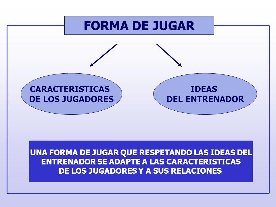 FORMA DE ENTRENAR LDXJVSM RECUPERACION ACTIVA FUERZA ESPECIFICA PARTIDO VELOCIDAD ESPECIFICA RESISTENCIA ESPECIFICA SEMANA TIPO DE ENTRENAMIENTO ORGANIZACIÓN DEL EQUIPO MANTENER UN NIVEL REGULARMENTE ELEVADO.