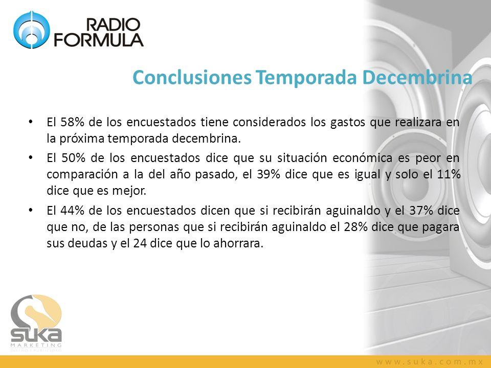 Conclusiones Temporada Decembrina El 58% de los encuestados tiene considerados los gastos que realizara en la próxima temporada decembrina.