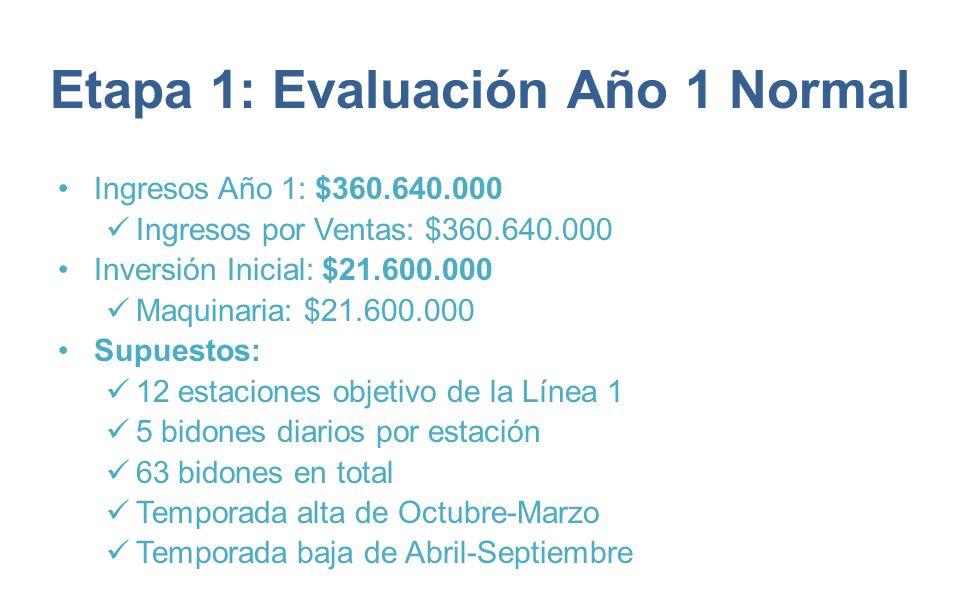 Etapa 1: Evaluación Año 1 Normal Ingresos Año 1: $360.640.000 Ingresos por Ventas: $360.640.000 Inversión Inicial: $21.600.000 Maquinaria: $21.600.000