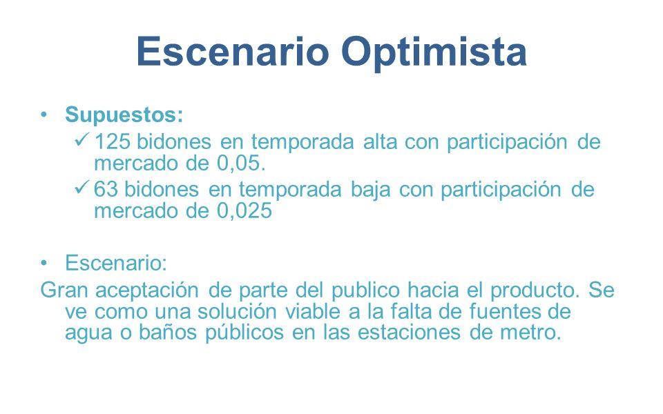 Escenario Optimista Supuestos: 125 bidones en temporada alta con participación de mercado de 0,05. 63 bidones en temporada baja con participación de m
