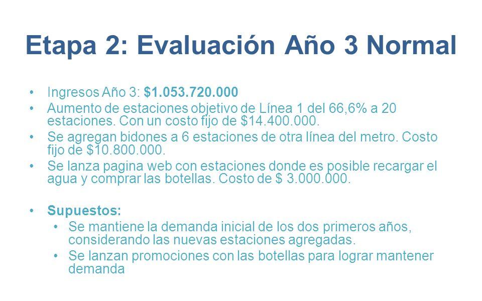 Etapa 2: Evaluación Año 3 Normal Ingresos Año 3: $1.053.720.000 Aumento de estaciones objetivo de Línea 1 del 66,6% a 20 estaciones. Con un costo fijo