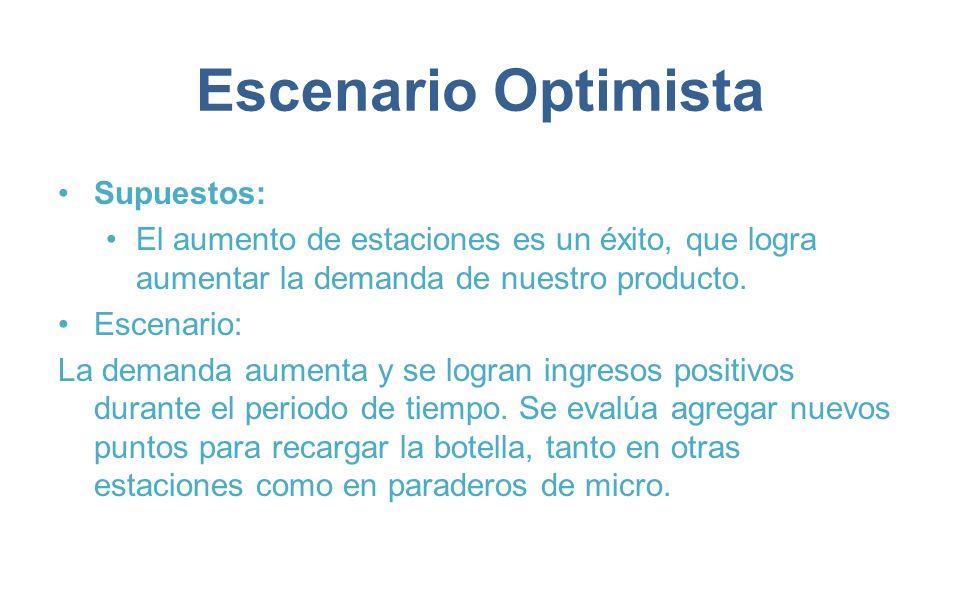 Escenario Optimista Supuestos: El aumento de estaciones es un éxito, que logra aumentar la demanda de nuestro producto. Escenario: La demanda aumenta