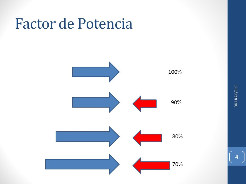 Factor de Potencia DR LRAC/RHR 4 100% 90% 80% 70%