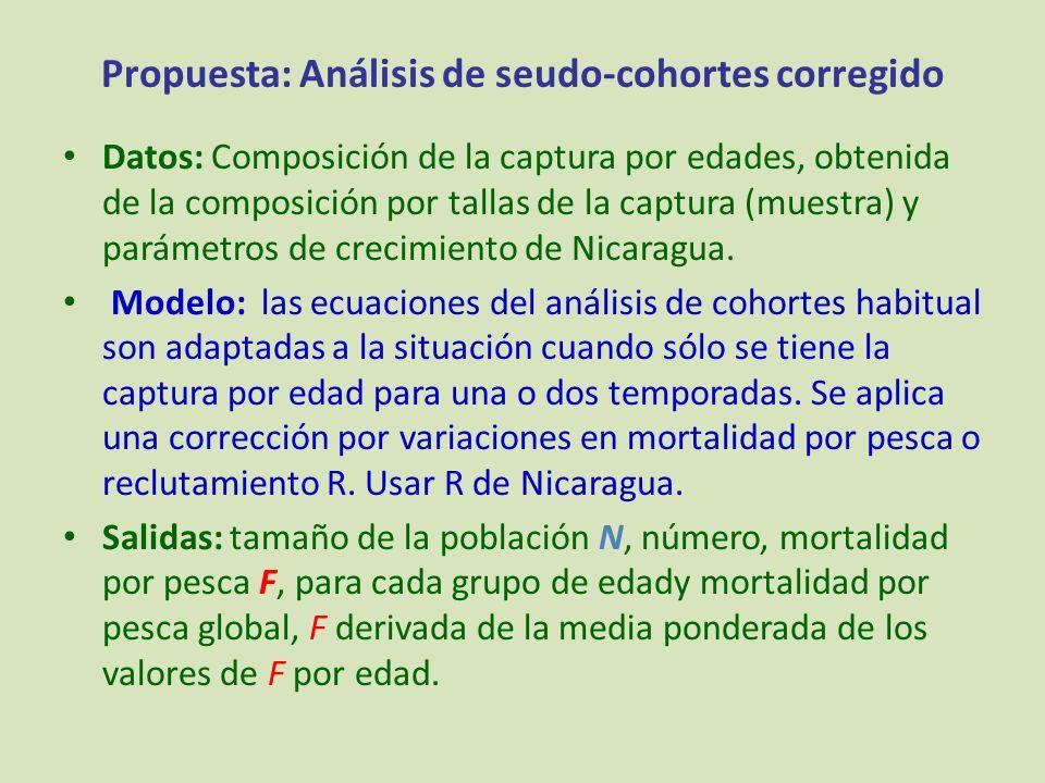 Propuesta: Análisis de seudo-cohortes corregido Datos: Composición de la captura por edades, obtenida de la composición por tallas de la captura (mues