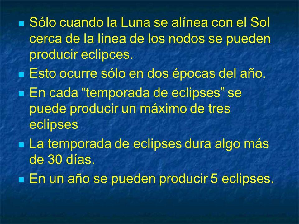 Sólo cuando la Luna se alínea con el Sol cerca de la linea de los nodos se pueden producir eclipces.