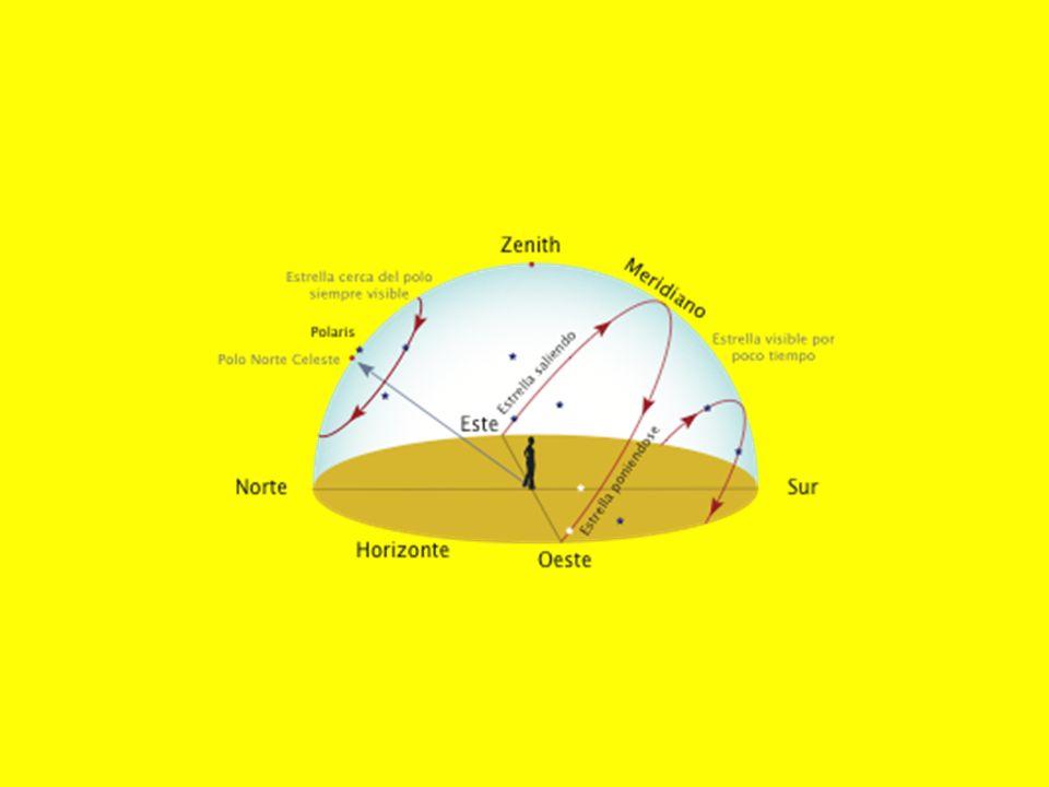 En la esfera celeste el Sol se mueve por la eclíptica en el curso de un año.