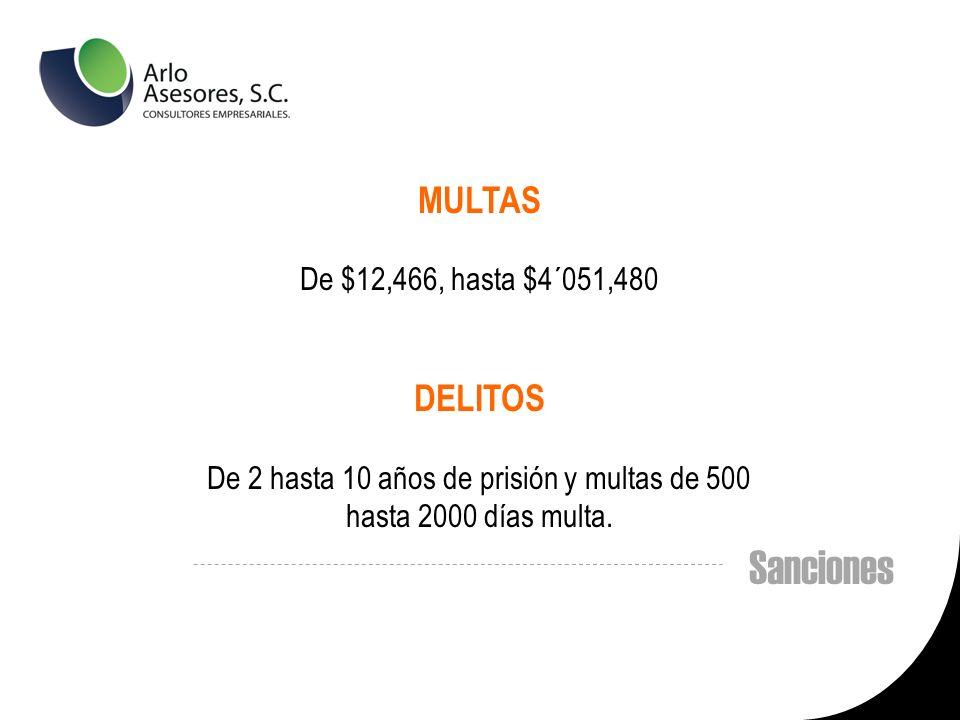 Sanciones MULTAS De $12,466, hasta $4´051,480 DELITOS De 2 hasta 10 años de prisión y multas de 500 hasta 2000 días multa.