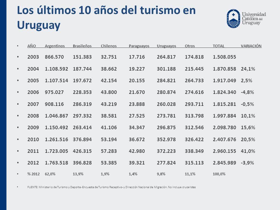 Los últimos 10 años del turismo en Uruguay AÑO Argentinos Brasileños Chilenos Paraguayos Uruguayos Otros TOTAL VARIACIÓN 2003 866.570 151.383 32.751 17.716 264.817 174.818 1.508.055 2004 1.108.592 187.744 38.662 19.227 301.188 215.445 1.870.858 24,1% 2005 1.107.514 197.672 42.154 20.155 284.821 264.733 1.917.049 2,5% 2006 975.027 228.353 43.800 21.670 280.874 274.616 1.824.340 -4,8% 2007 908.116 286.319 43.219 23.888 260.028 293.711 1.815.281 -0,5% 2008 1.046.867 297.332 38.581 27.525 273.781 313.798 1.997.884 10,1% 2009 1.150.492 263.414 41.106 34.347 296.875 312.546 2.098.780 15,6% 2010 1.261.516 376.894 53.194 36.672 352.978 326.422 2.407.676 20,5% 2011 1.723.005 426.315 57.283 42.980 372.223 338.349 2.960.155 41,0% 2012 1.763.518 396.828 53.385 39.321 277.824 315.113 2.845.989 -3,9% % 2012 62,0% 13,9% 1,9% 1,4% 9,8% 11,1% 100,0% FUENTE: Ministerio de Turismo y Deporte -Encuesta de Turismo Receptivo- y Dirección Nacional de Migración.