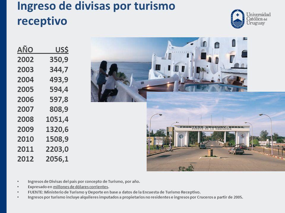 Ingreso de divisas por turismo receptivo AÑO US$ 2002 350,9 2003 344,7 2004 493,9 2005 594,4 2006 597,8 2007 808,9 2008 1051,4 2009 1320,6 2010 1508,9 2011 2203,0 2012 2056,1 Ingresos de Divisas del país por concepto de Turismo, por año.