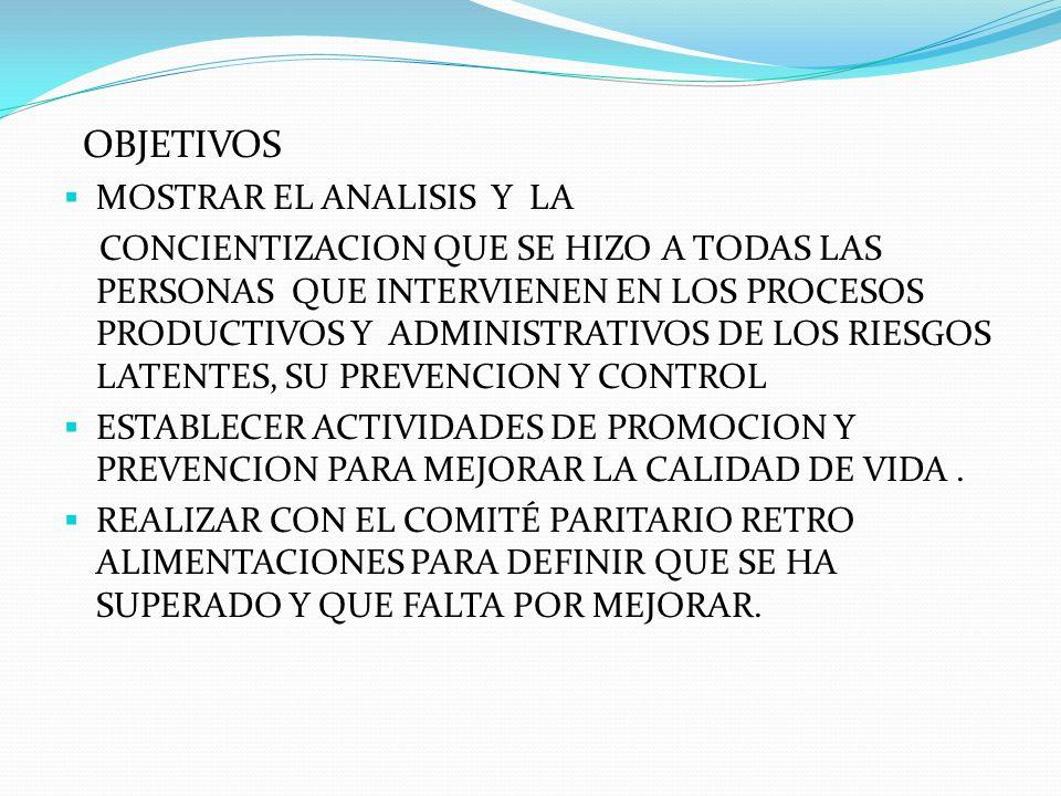 MAYORES RIESGOS RIESGOS QUIMICOS:INHALACION DE MATERIAL PARTICULADO,GASES Y VAPORES,CONTACTO CON SUSTANCIAS IRRITANTES.