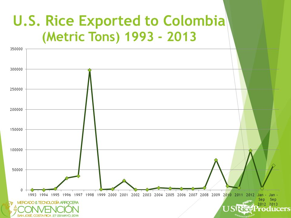 USA: Rough Rice exports as a percent of total rice exports