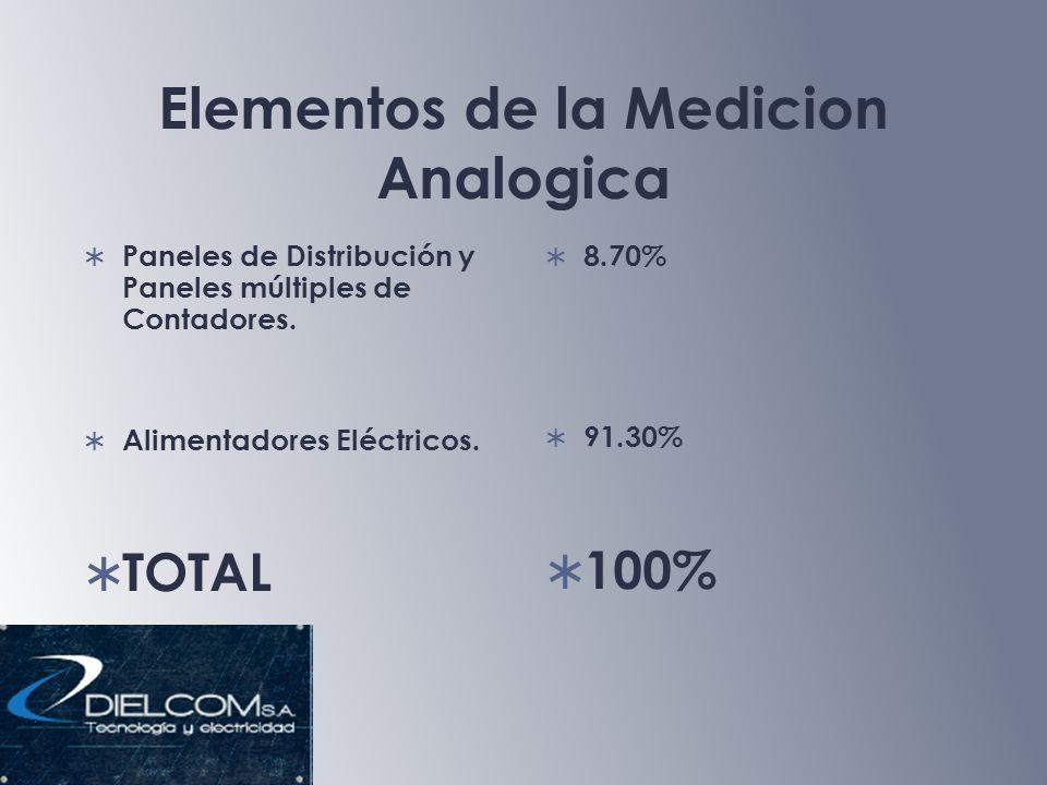 Elementos de la Medicion Analogica Paneles de Distribución y Paneles múltiples de Contadores.