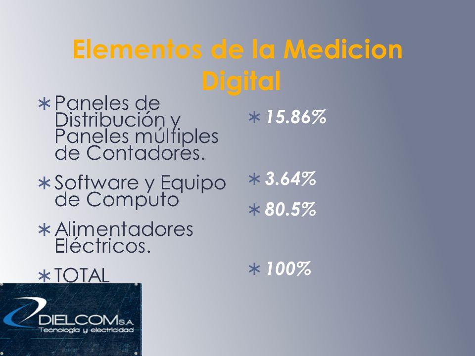 Elementos de la Medicion Digital Paneles de Distribución y Paneles múltiples de Contadores.