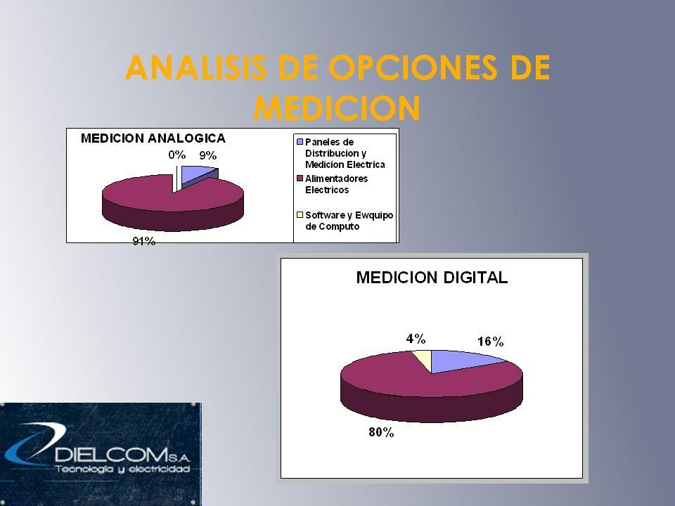 ANALISIS DE OPCIONES DE MEDICION