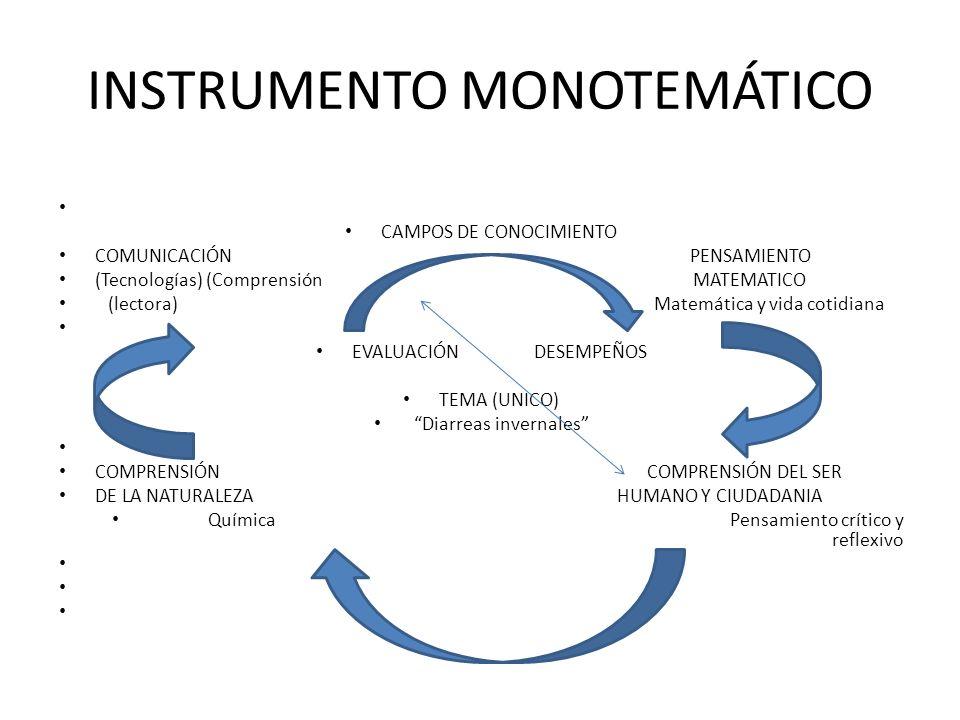 INSTRUMENTO MONOTEMÁTICO CAMPOS DE CONOCIMIENTO COMUNICACIÓN PENSAMIENTO (Tecnologías) (Comprensión MATEMATICO (lectora) Matemática y vida cotidiana EVALUACIÓN DESEMPEÑOS TEMA (UNICO) Diarreas invernales COMPRENSIÓN COMPRENSIÓN DEL SER DE LA NATURALEZA HUMANO Y CIUDADANIA Química Pensamiento crítico y reflexivo