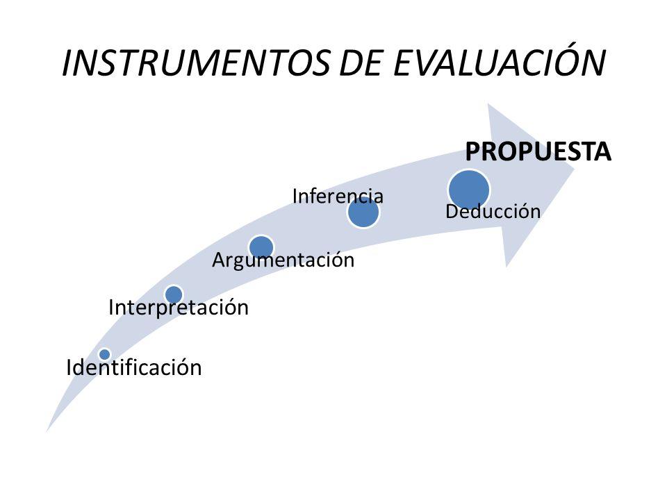 INSTRUMENTOS DE EVALUACIÓN Identificación Interpretación Argumentación Inferencia Deducción PROPUESTA