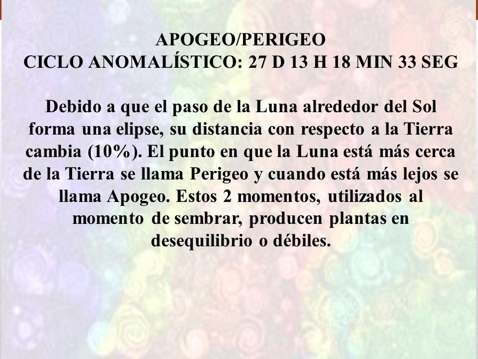APOGEO/PERIGEO CICLO ANOMALÍSTICO: 27 D 13 H 18 MIN 33 SEG Debido a que el paso de la Luna alrededor del Sol forma una elipse, su distancia con respec