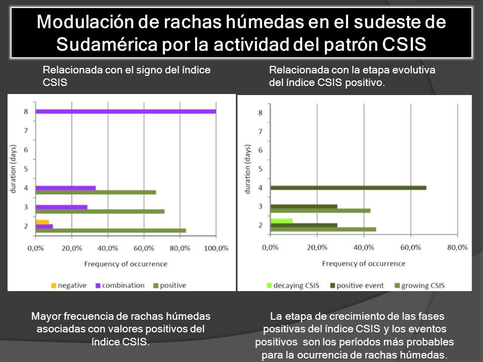 Relacionada con el signo del índice CSIS Relacionada con la etapa evolutiva del índice CSIS positivo. Mayor frecuencia de rachas húmedas asociadas con