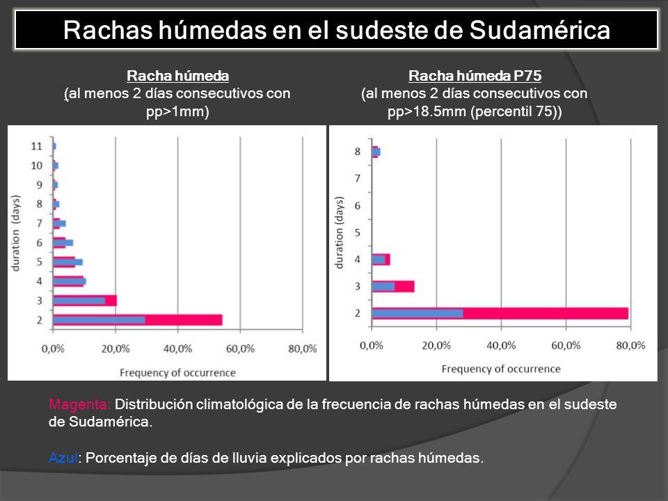 Rachas húmedas en el sudeste de Sudamérica Racha húmeda (al menos 2 días consecutivos con pp>1mm) Racha húmeda P75 (al menos 2 días consecutivos con p