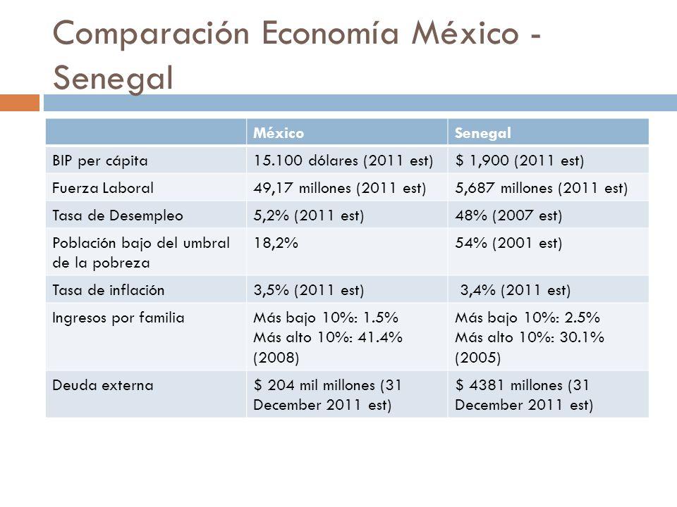 Comparación Economía México - Senegal MéxicoSenegal BIP per cápita15.100 dólares (2011 est)$ 1,900 (2011 est) Fuerza Laboral49,17 millones (2011 est)5
