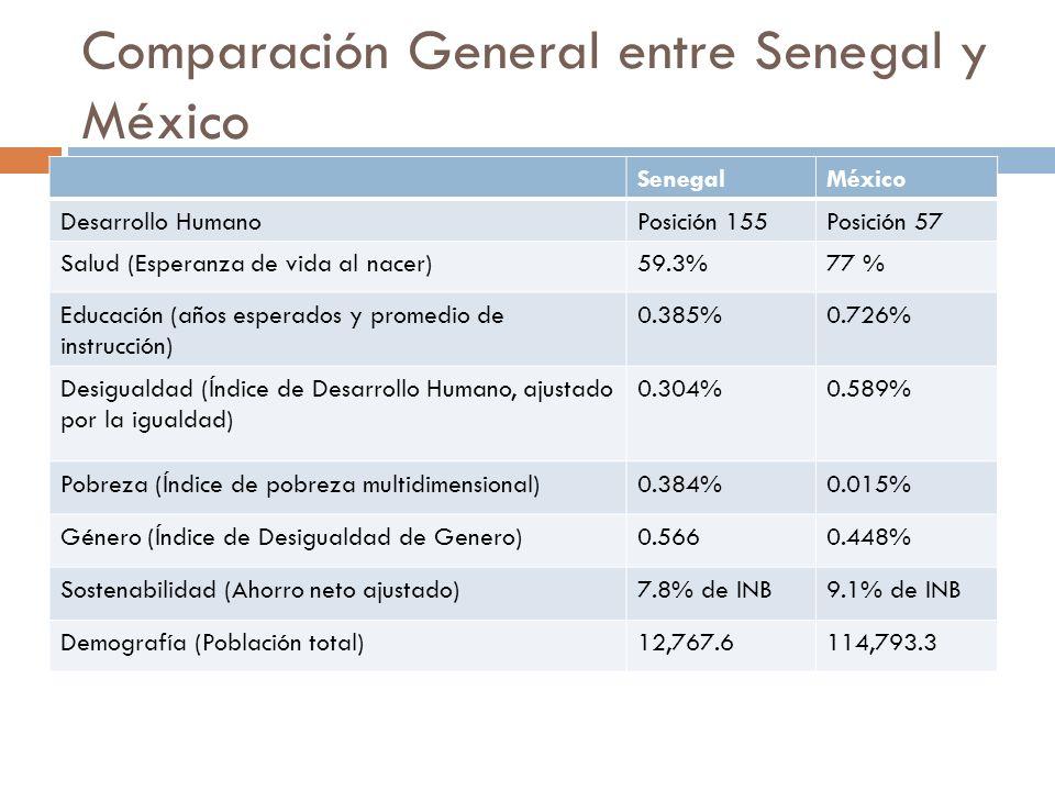 Comparación General entre Senegal y México SenegalMéxico Desarrollo HumanoPosición 155Posición 57 Salud (Esperanza de vida al nacer)59.3%77 % Educació