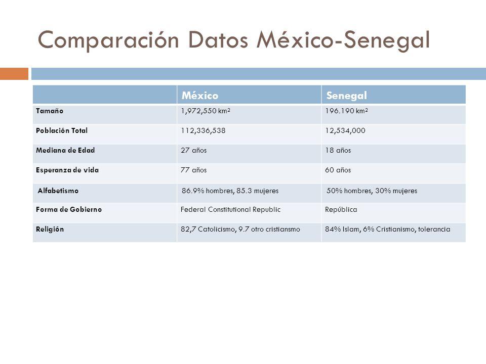 Comparación Datos México-Senegal MéxicoSenegal Tamaño1,972,550 km²196.190 km² Población Total112,336,53812,534,000 Mediana de Edad27 años18 años Esper
