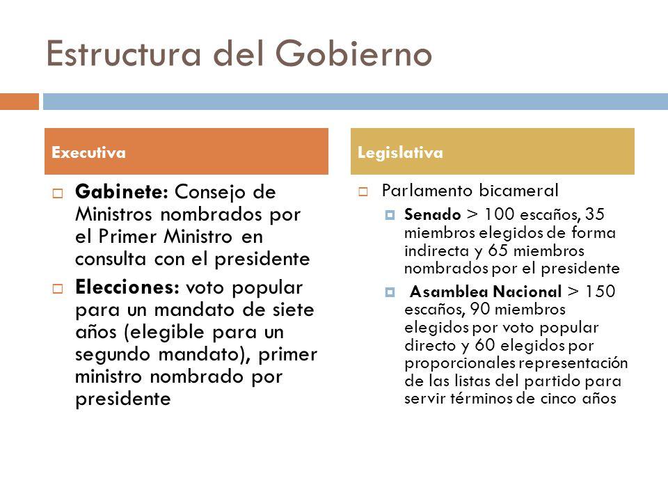 Estructura del Gobierno Gabinete: Consejo de Ministros nombrados por el Primer Ministro en consulta con el presidente Elecciones: voto popular para un