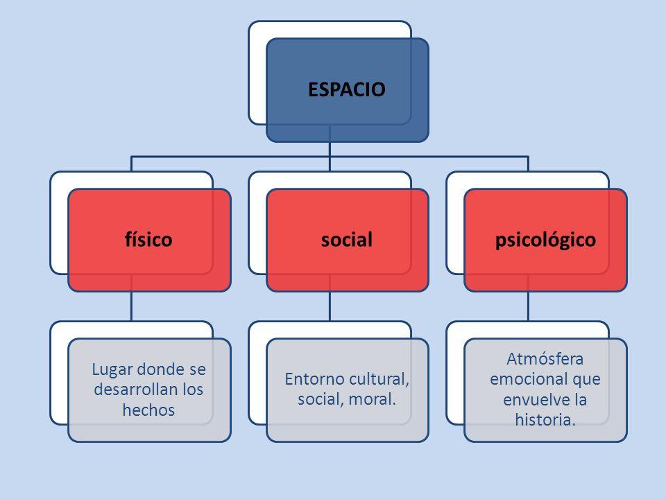 ESPACIOfísico Lugar donde se desarrollan los hechos social Entorno cultural, social, moral. psicológico Atmósfera emocional que envuelve la historia.