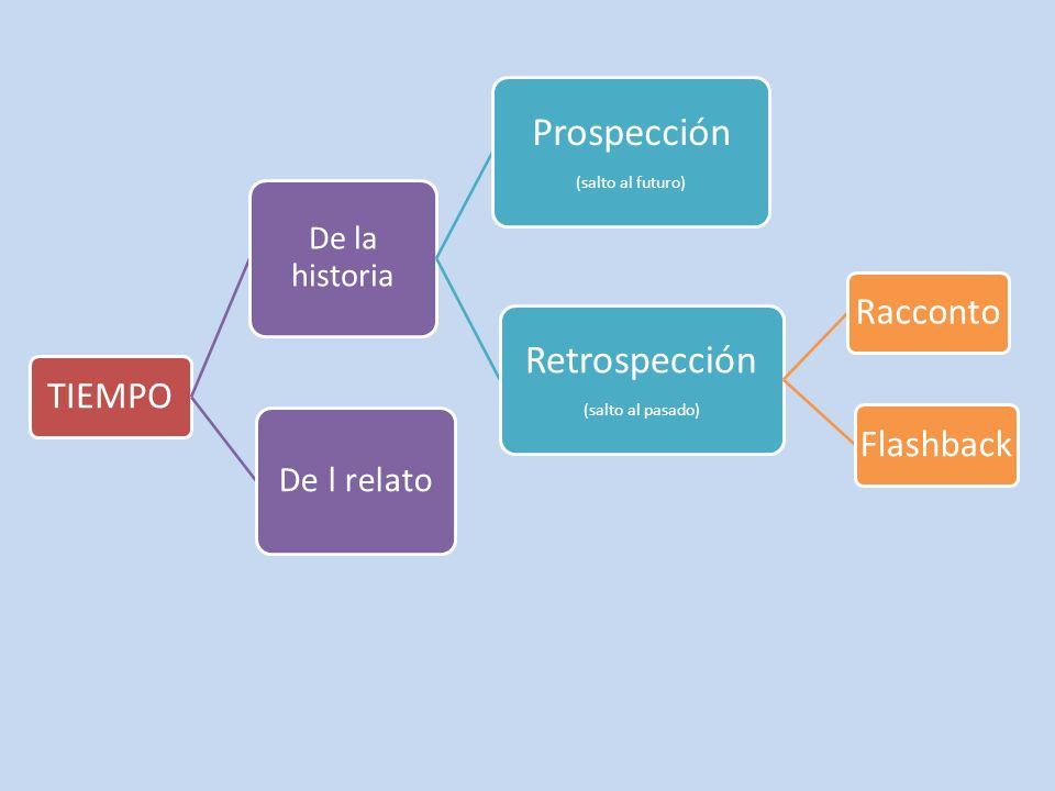 TIEMPO De la historia Prospección (salto al futuro) Retrospección (salto al pasado) RaccontoFlashback De l relato