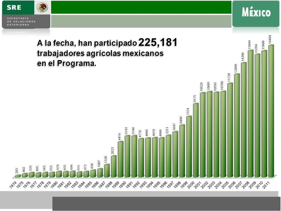 A la fecha, han participado 225,181 trabajadores agrícolas mexicanos en el Programa. A la fecha, han participado 225,181 trabajadores agrícolas mexica