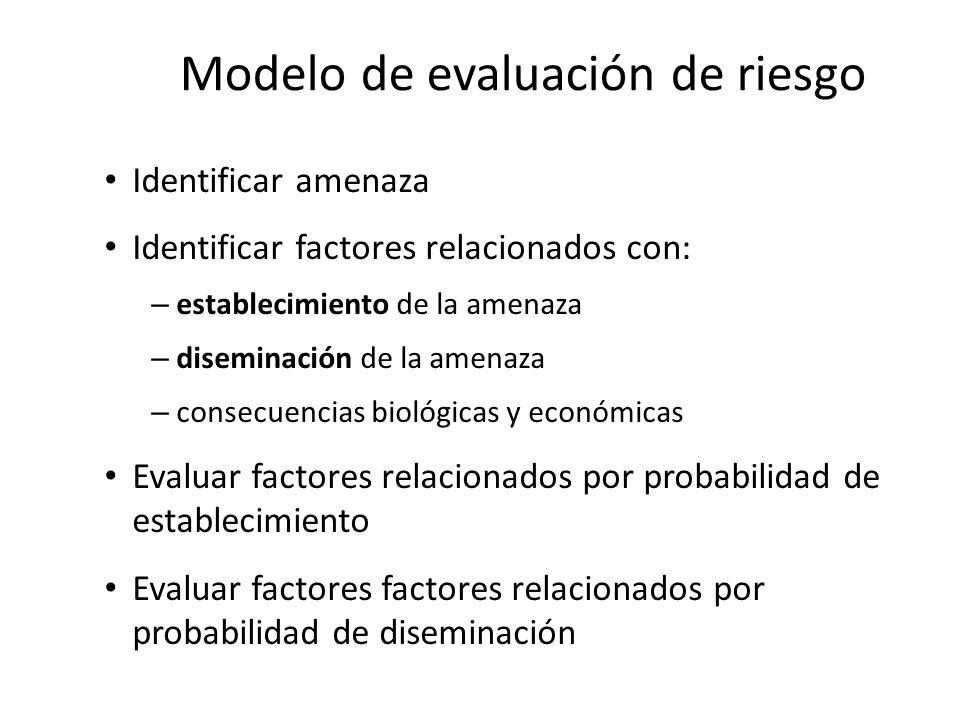 Modelo de evaluación de riesgo Identificar amenaza Identificar factores relacionados con: – establecimiento de la amenaza – diseminación de la amenaza