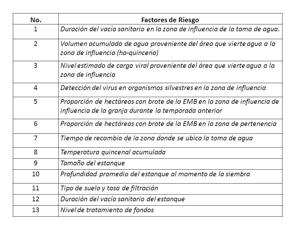 No.Factores de Riesgo 1Duración del vacío sanitario en la zona de influencia de la toma de agua. 2Volumen acumulado de agua proveniente del área que v