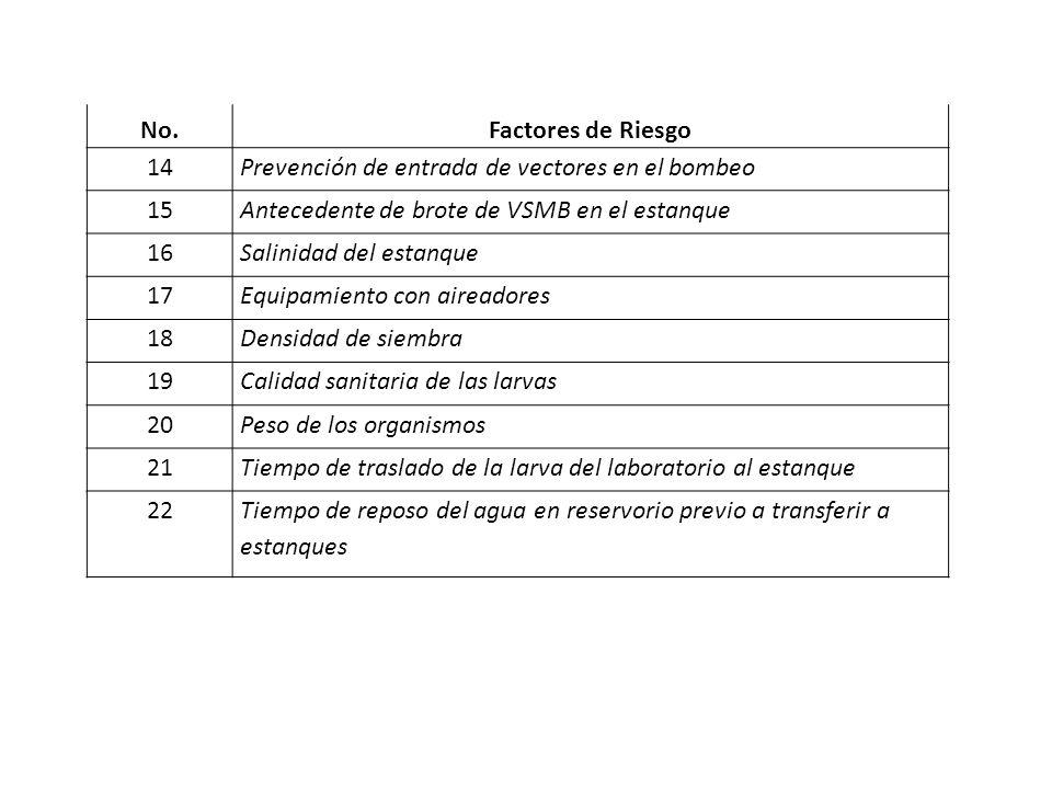 No.Factores de Riesgo 14Prevención de entrada de vectores en el bombeo 15Antecedente de brote de VSMB en el estanque 16Salinidad del estanque 17Equipa