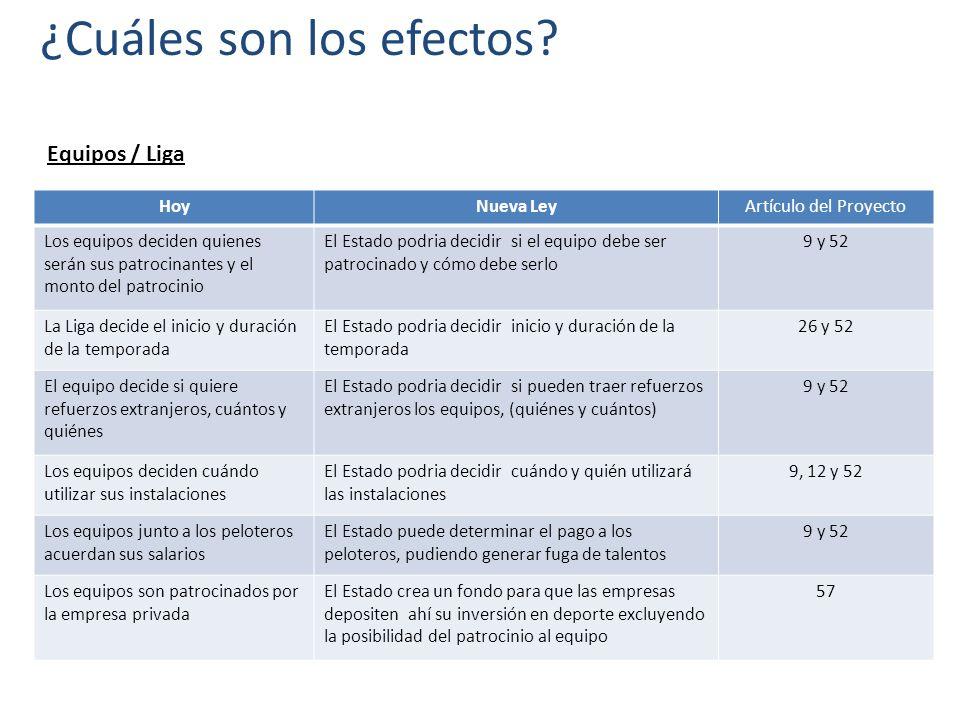 ¿Cuáles son los efectos? Equipos / Liga HoyNueva LeyArtículo del Proyecto Los equipos deciden quienes serán sus patrocinantes y el monto del patrocini