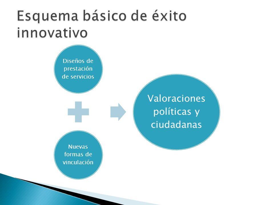 Diseños de prestación de servicios Nuevas formas de vinculación Valoraciones políticas y ciudadanas