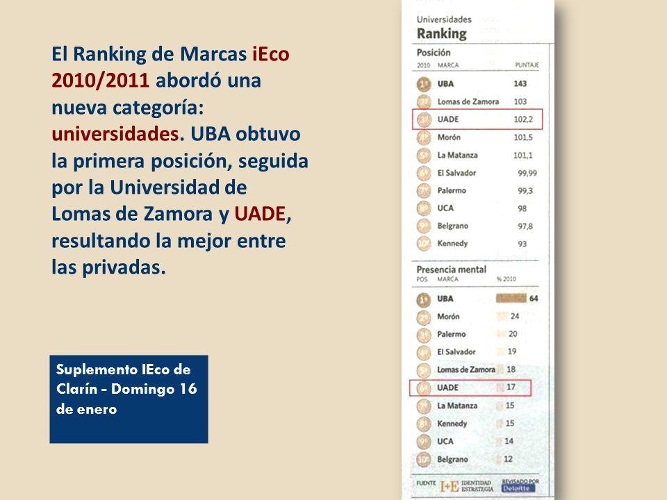 El Ranking de Marcas iEco 2010/2011 abordó una nueva categoría: universidades. UBA obtuvo la primera posición, seguida por la Universidad de Lomas de