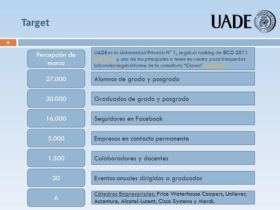 Target 30.000 16.000 5.000 1.500 30 Empresas en contacto permanente Colaboradores y docentes Eventos anuales dirigidos a graduados Graduados de grado