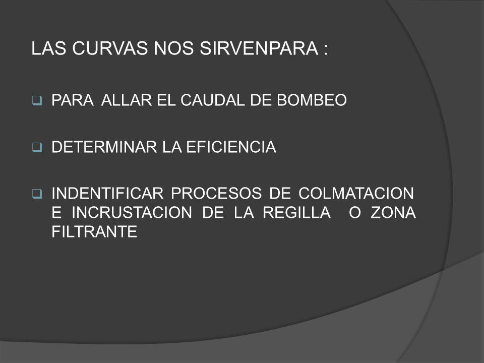 LAS CURVAS NOS SIRVENPARA : PARA ALLAR EL CAUDAL DE BOMBEO DETERMINAR LA EFICIENCIA INDENTIFICAR PROCESOS DE COLMATACION E INCRUSTACION DE LA REGILLA