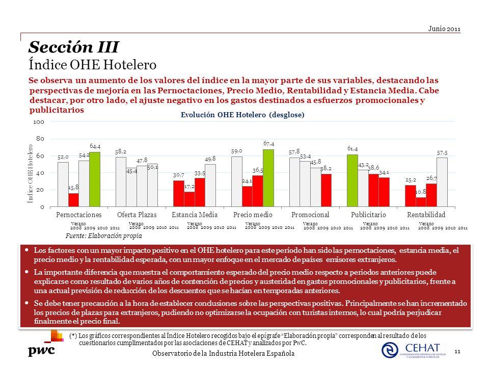 11 Junio 2011 Observatorio de la Industria Hotelera Española Sección III Índice OHE Hotelero Se observa un aumento de los valores del índice en la may