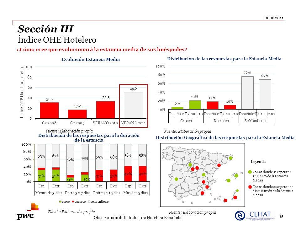 ¿Cómo cree que evolucionará la estancia media de sus huéspedes? 15 Junio 2011 Observatorio de la Industria Hotelera Española Sección III Índice OHE Ho