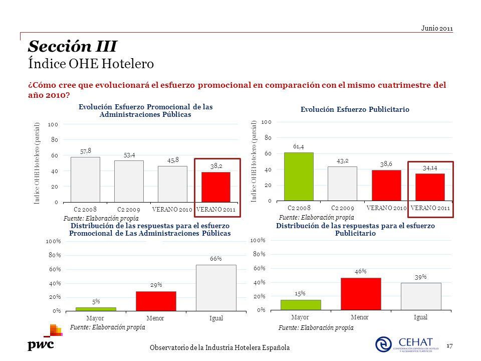 17 Junio 2011 Observatorio de la Industria Hotelera Española Sección III Índice OHE Hotelero ¿Cómo cree que evolucionará el esfuerzo promocional en co